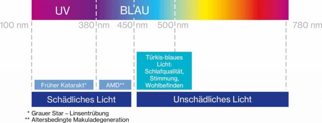 Licht-Wellenlängen-und-die-Wirkungen